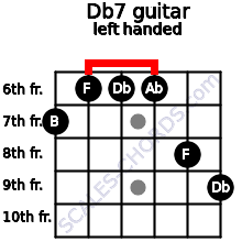 Db7 guitar chord left handed