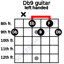 Db9 guitar chord left handed