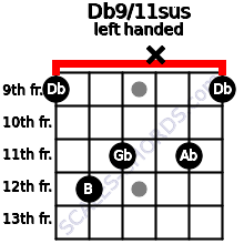 Db9/11sus guitar chord left handed
