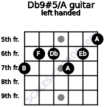 Db9#5/A guitar chord left handed