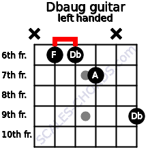 Dbaug guitar chord left handed