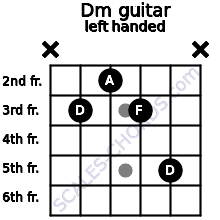 Dm guitar chord left handed