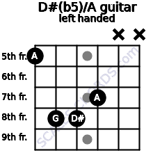 D#(b5)/A guitar chord left handed