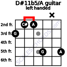 D#11b5/A guitar chord left handed