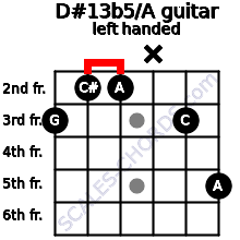 D#13b5/A guitar chord left handed