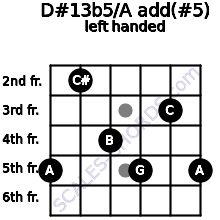 D#13b5/A add(#5) guitar chord left handed