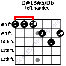 D#13#5/Db guitar chord left handed