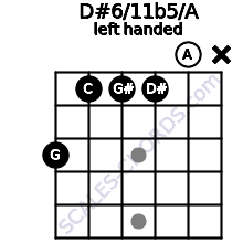 D#6/11b5/A guitar chord left handed