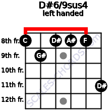 D#6/9sus4 guitar chord left handed