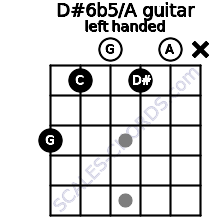 D#6b5/A guitar chord left handed