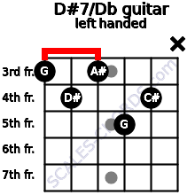 D#7/Db guitar chord left handed