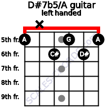 D#7b5/A guitar chord left handed