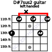 D#7sus2 guitar chord left handed