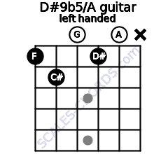 D#9b5/A guitar chord left handed