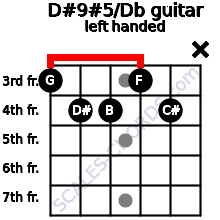 D#9#5/Db guitar chord left handed