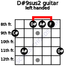 D#9sus2 guitar chord left handed