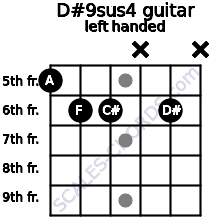 D#9sus4 guitar chord left handed