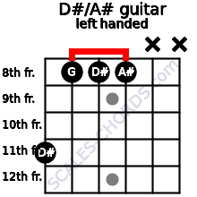 D#/A# guitar chord left handed