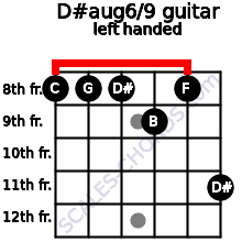 D#aug6/9 guitar chord left handed