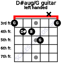 D#aug/G guitar chord left handed