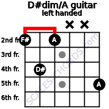 D#dim/A guitar chord left handed