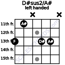 D#sus2/A# guitar chord left handed