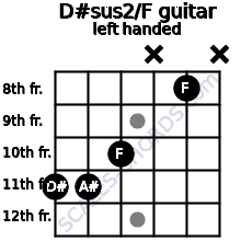 D#sus2/F guitar chord left handed