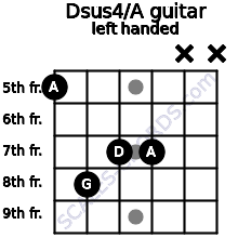 Dsus4/A guitar chord left handed