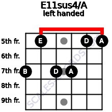 E11sus4/A guitar chord left handed