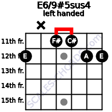 E6/9#5sus4 guitar chord left handed