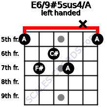 E6/9#5sus4/A guitar chord left handed