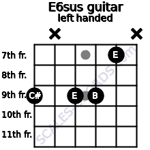 E6sus guitar chord left handed