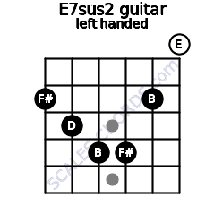 E7sus2 guitar chord left handed