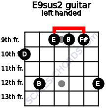 E9sus2 guitar chord left handed