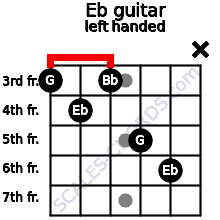Eb guitar chord left handed
