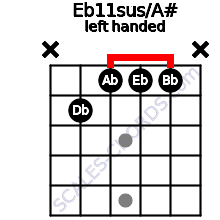 Eb11sus/A# guitar chord left handed