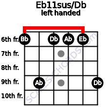 Eb11sus/Db guitar chord left handed