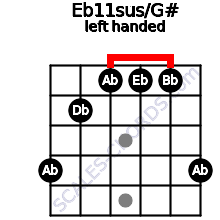 Eb11sus/G# guitar chord left handed