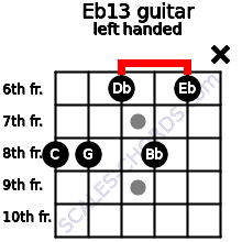 Eb13 guitar chord left handed