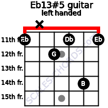 Eb13#5 guitar chord left handed