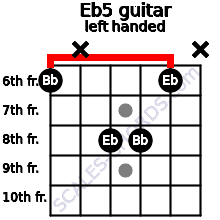 Eb5 guitar chord left handed