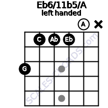 Eb6/11b5/A guitar chord left handed