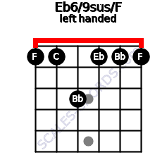Eb6/9sus/F guitar chord left handed