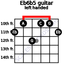 Eb6b5 guitar chord left handed