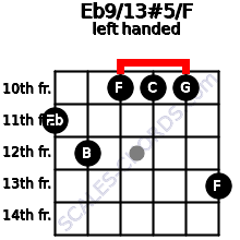 Eb9/13#5/F guitar chord left handed