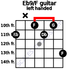 Eb9/F guitar chord left handed