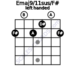 Emaj9/11sus/F# guitar chord left handed