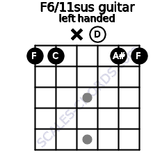 F6/11sus guitar chord left handed