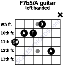 F7b5/A guitar chord left handed