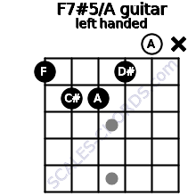F7#5/A guitar chord left handed